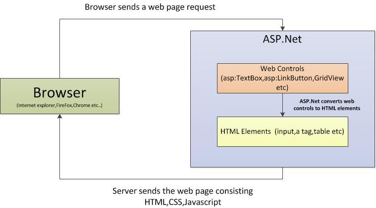html asp net: