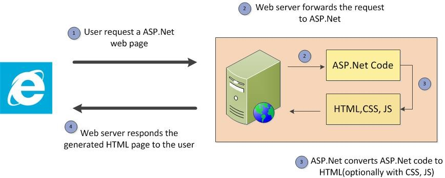 Page Flow of ASP.Net