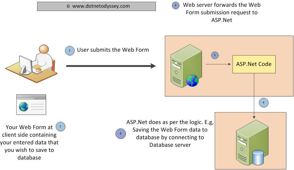 Prevent Double click ASP.Net
