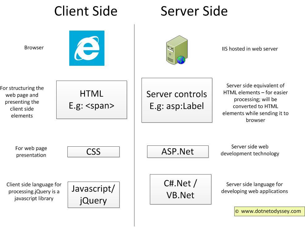 Label jQuery ASP.Net
