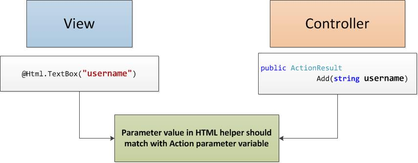 HTML Helpers
