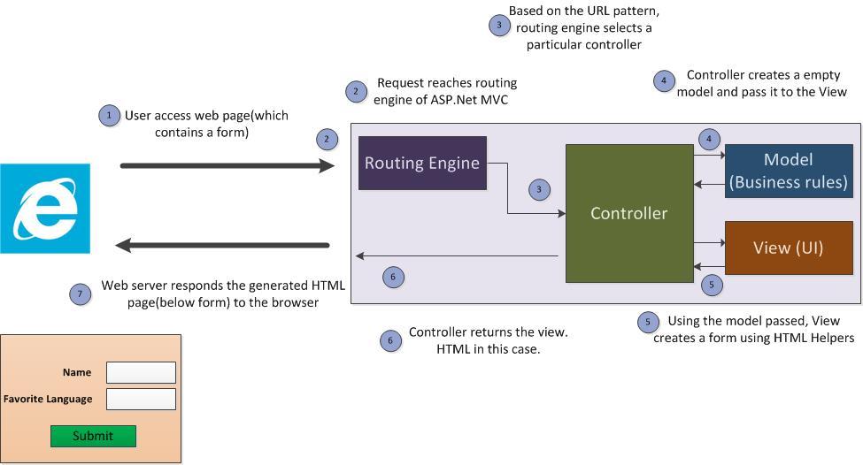 ASP.Net MVC Flow