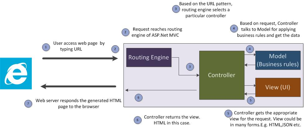 what is web server in asp net