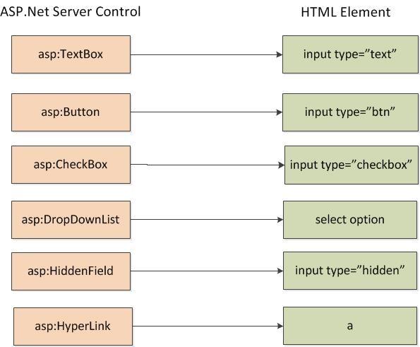 ASP.Net Html Controls