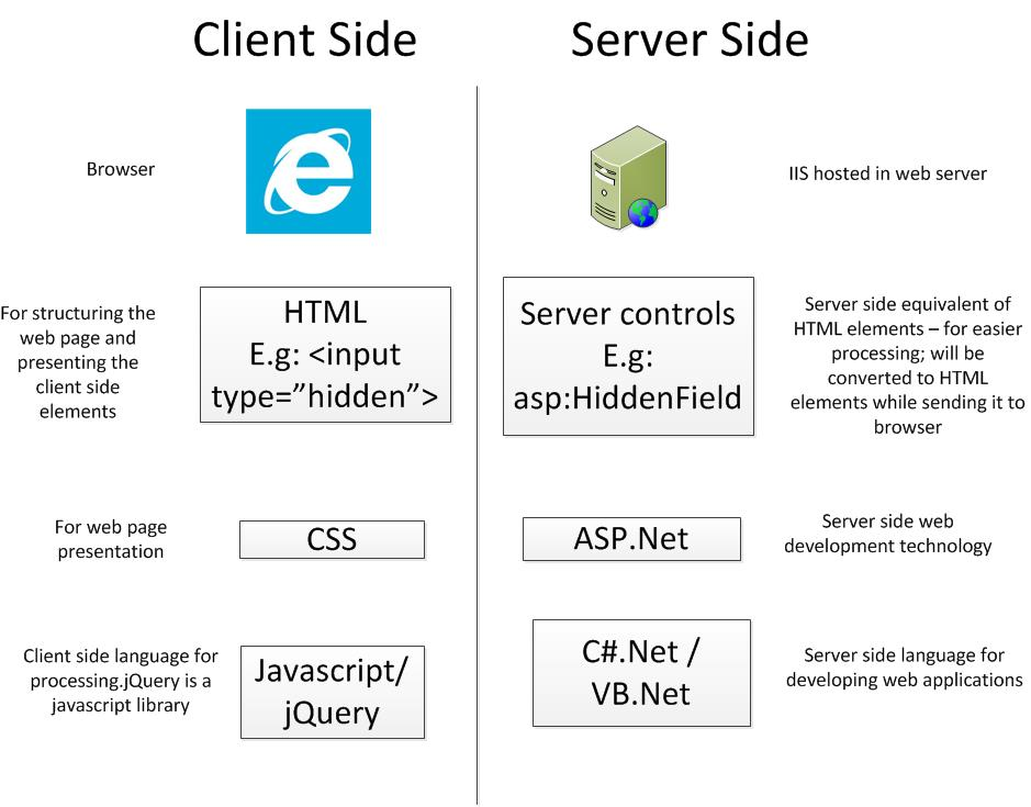 How to set the value of asp:HiddenField using jQuery and get