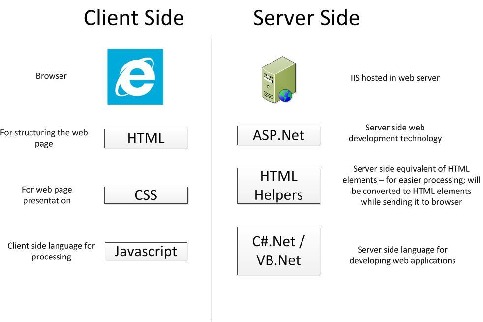 Server side client side