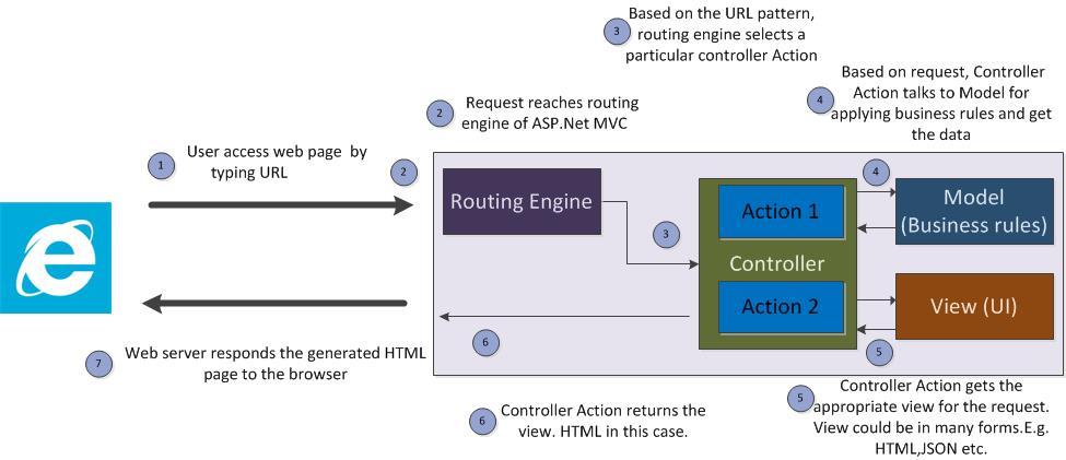 ASP.Net MVC Flow - Action