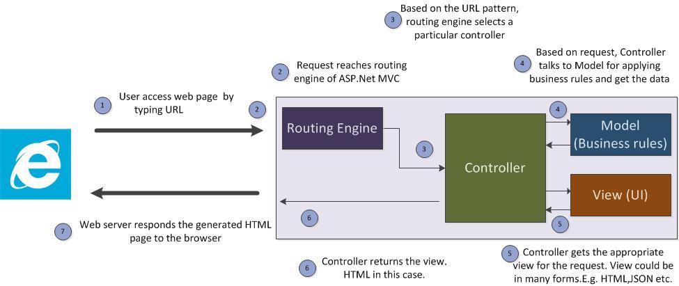 ASP.NET MVC and Search Engine Optimization | IT Pro