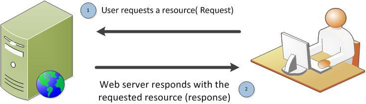 HTTP1.1