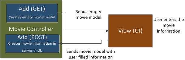 Sending Model to View