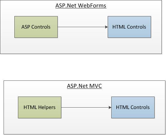 HTML Helpers ASP.Net MVC